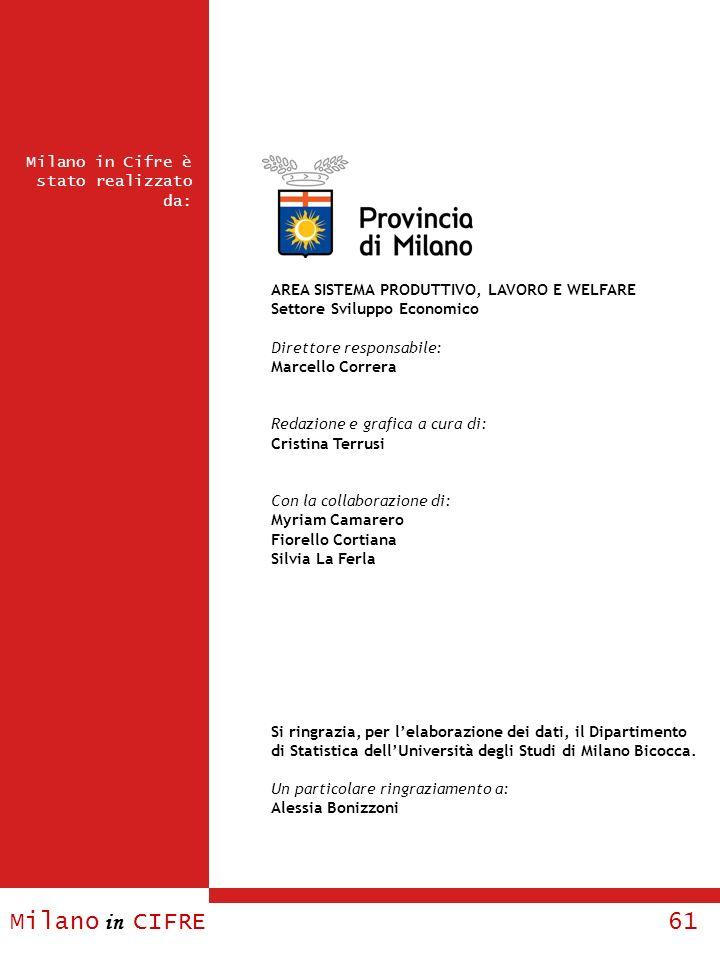 Milano in CIFRE 61 AREA SISTEMA PRODUTTIVO, LAVORO E WELFARE Settore Sviluppo Economico Direttore responsabile: Marcello Correra Redazione e grafica a