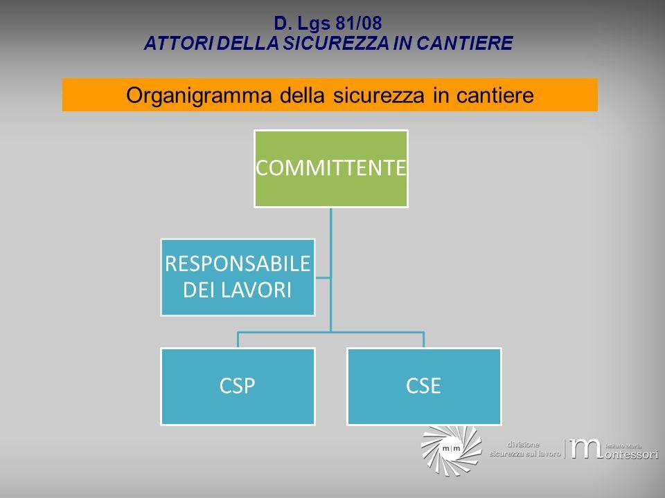 D. Lgs 81/08 ATTORI DELLA SICUREZZA IN CANTIERE Organigramma della sicurezza in cantiere COMMITTENTE CSPCSE RESPONSABILE DEI LAVORI