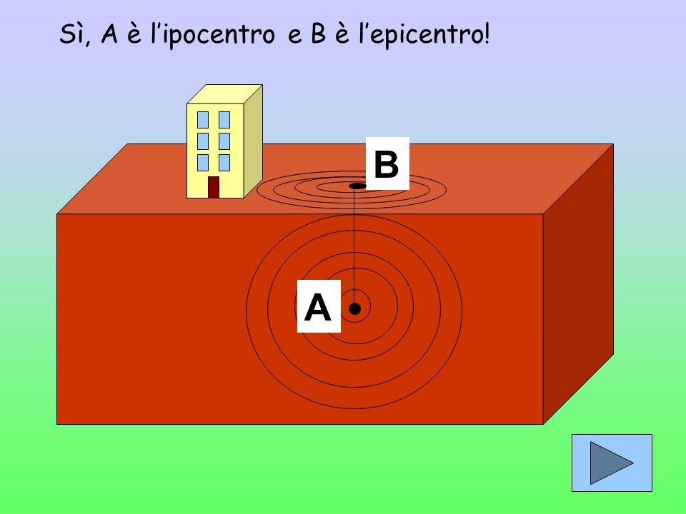 Secondo te lipocentro si trova sul punto A o sul punto B? A B
