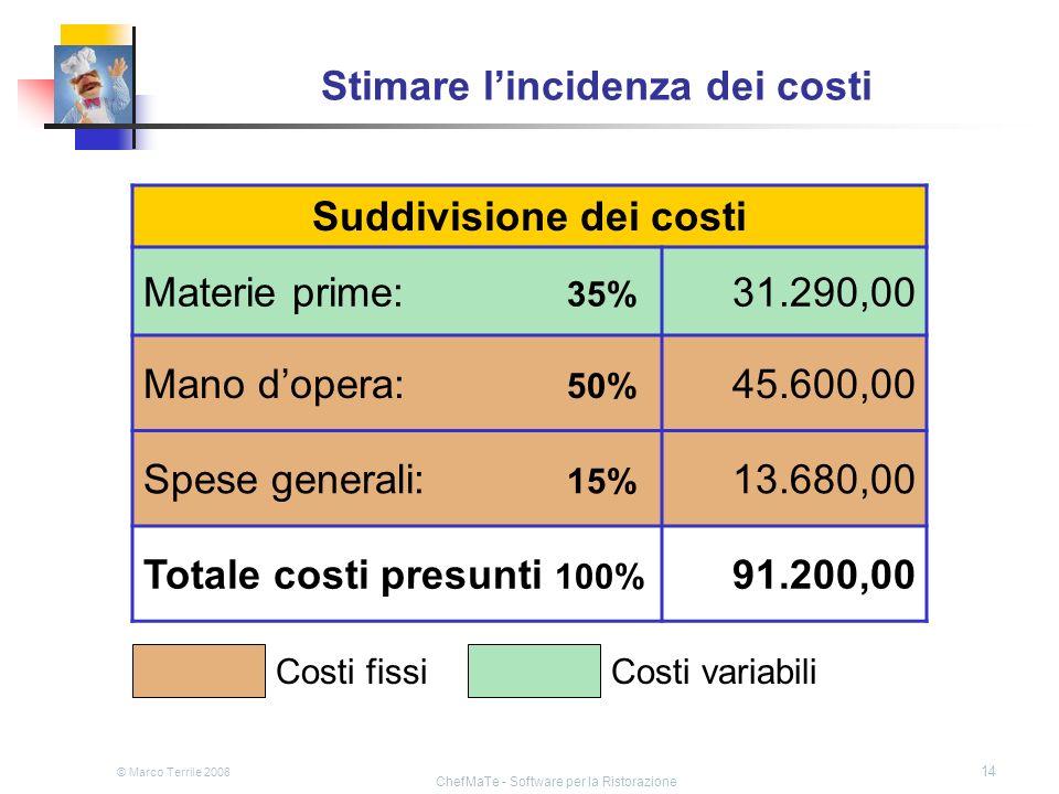 © Marco Terrile 2008 ChefMaTe - Software per la Ristorazione 14 Stimare lincidenza dei costi Suddivisione dei costi Materie prime: 35% 31.290,00 Mano