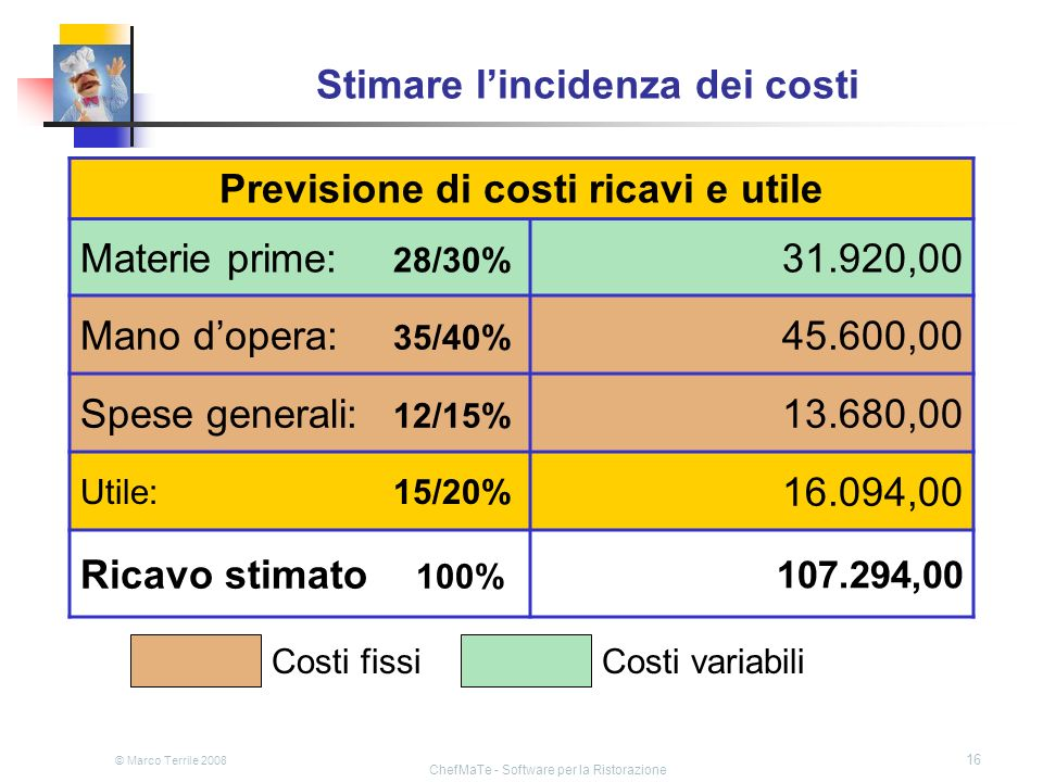 © Marco Terrile 2008 ChefMaTe - Software per la Ristorazione 16 Stimare lincidenza dei costi Previsione di costi ricavi e utile Materie prime: 28/30%