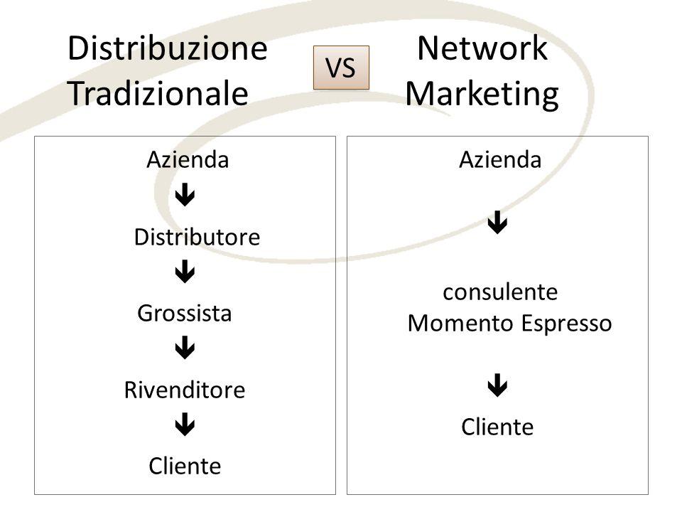 Distribuzione Network Tradizionale Marketing VS Azienda consulente Momento Espresso Cliente Azienda Distributore Grossista Rivenditore Cliente