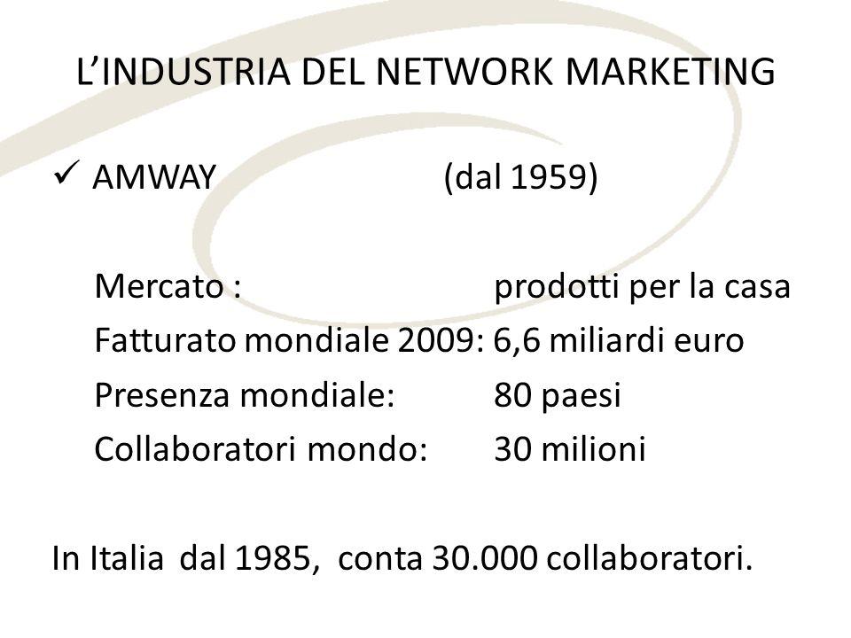 AMWAY (dal 1959) Mercato : prodotti per la casa Fatturato mondiale 2009: 6,6 miliardi euro Presenza mondiale: 80 paesi Collaboratorimondo: 30 milioni