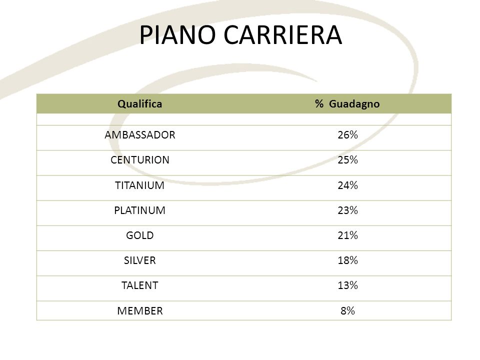 PIANO CARRIERA Qualifica% Guadagno AMBASSADOR26% CENTURION25% TITANIUM24% PLATINUM23% GOLD21% SILVER18% TALENT13% MEMBER8%