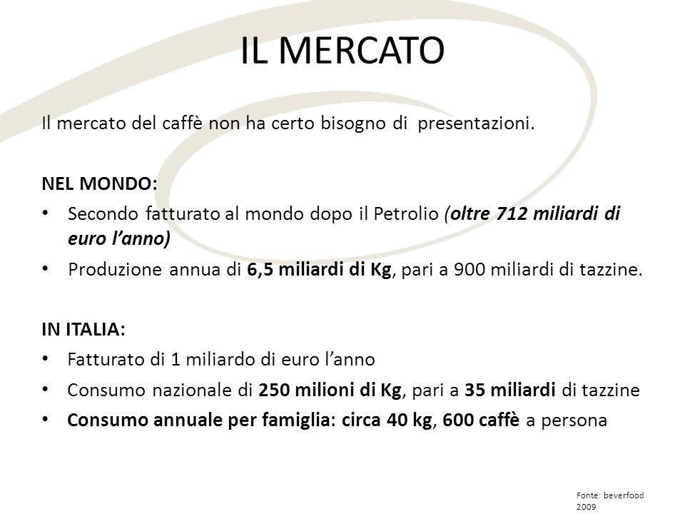 IL MERCATO Il mercato del caffè non ha certo bisogno di presentazioni. NEL MONDO: Secondo fatturato al mondo dopo il Petrolio (oltre 712 miliardi di e