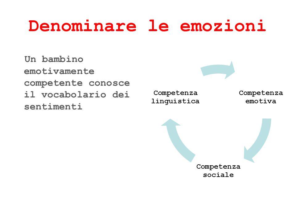 Denominare le emozioni Un bambino emotivamente competente conosce il vocabolario dei sentimenti Competenza emotiva Competenza sociale Competenza lingu