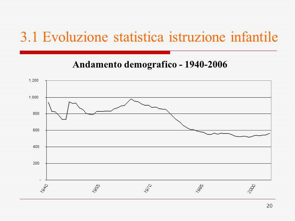 20 3.1 Evoluzione statistica istruzione infantile Andamento demografico - 1940-2006