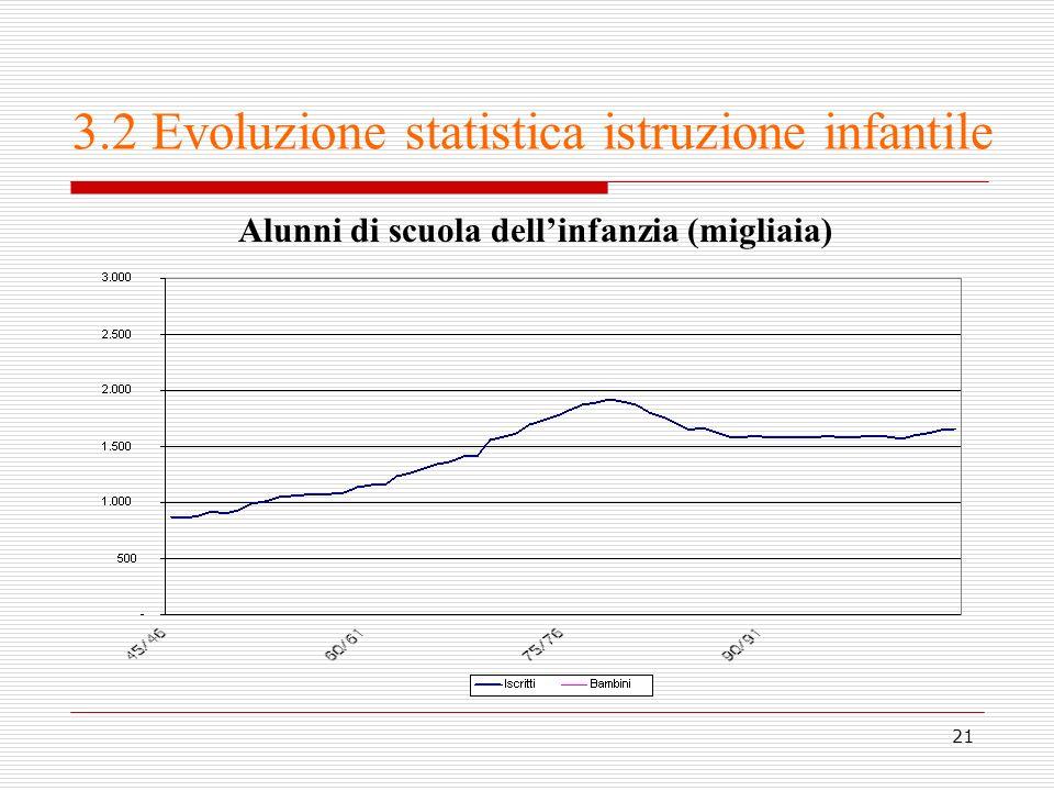 21 3.2 Evoluzione statistica istruzione infantile Alunni di scuola dellinfanzia (migliaia)