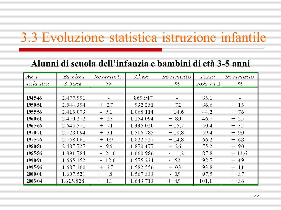 22 3.3 Evoluzione statistica istruzione infantile Alunni di scuola dellinfanzia e bambini di età 3-5 anni