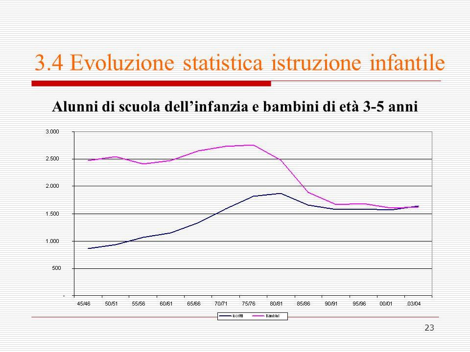 23 3.4 Evoluzione statistica istruzione infantile Alunni di scuola dellinfanzia e bambini di età 3-5 anni
