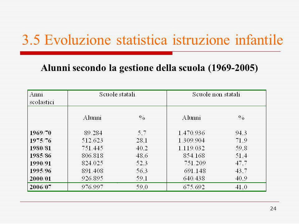 24 3.5 Evoluzione statistica istruzione infantile Alunni secondo la gestione della scuola (1969-2005)