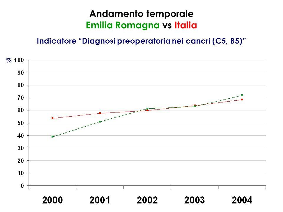Andamento temporale Emilia Romagna vs Italia Indicatore Diagnosi preoperatoria nei cancri (C5, B5) %