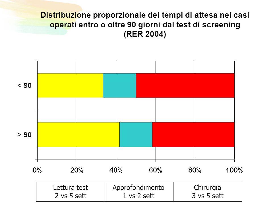 Distribuzione proporzionale dei tempi di attesa nei casi operati entro o oltre 90 giorni dal test di screening (RER 2004) Lettura test 2 vs 5 sett Approfondimento 1 vs 2 sett Chirurgia 3 vs 5 sett