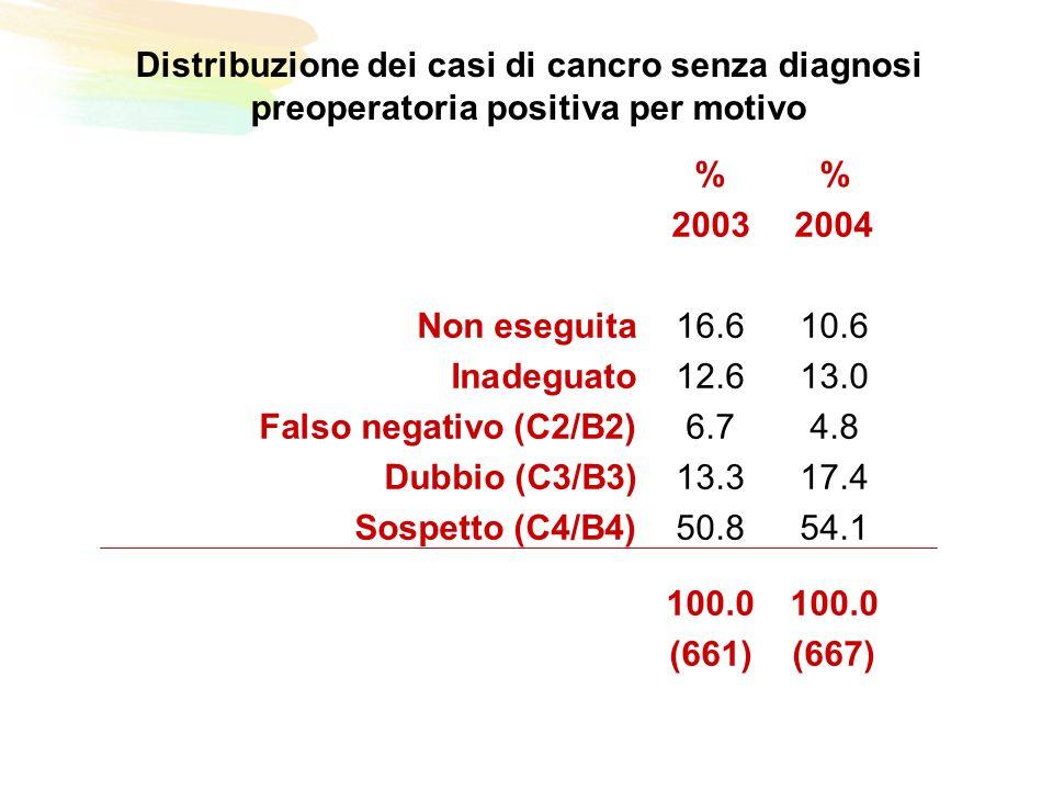 Distribuzione dei casi di cancro senza diagnosi preoperatoria positiva per motivo % 20032004 Non eseguita16.610.6 Inadeguato12.613.0 Falso negativo (C2/B2)6.74.8 Dubbio (C3/B3)13.317.4 Sospetto (C4/B4)50.854.1100.0 (661)(667)