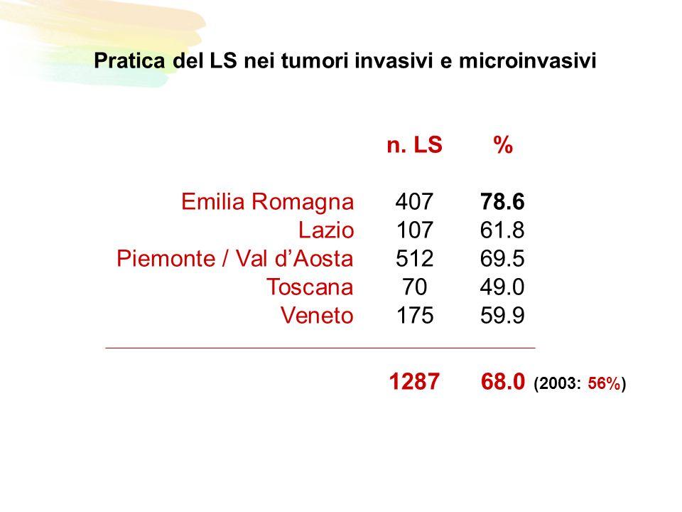 Pratica del LS nei tumori invasivi e microinvasivi n.