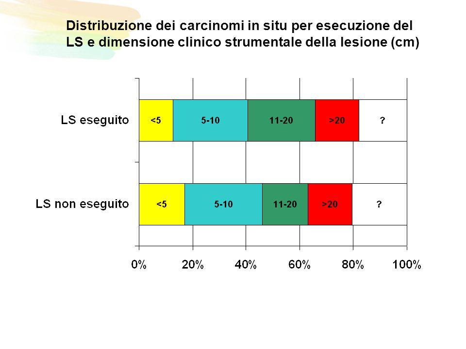 Distribuzione dei carcinomi in situ per esecuzione del LS e dimensione clinico strumentale della lesione (cm)