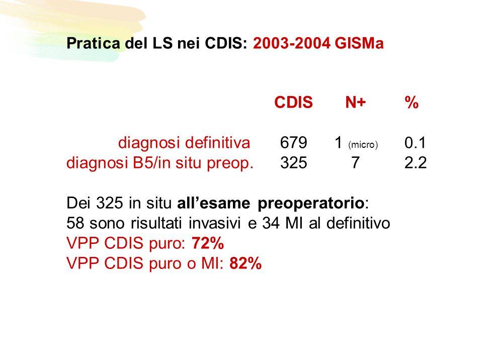 Pratica del LS nei CDIS: 2003-2004 GISMa CDISN+% diagnosi definitiva6791 (micro) 0.1 diagnosi B5/in situ preop.32572.2 Dei 325 in situ allesame preoperatorio: 58 sono risultati invasivi e 34 MI al definitivo VPP CDIS puro: 72% VPP CDIS puro o MI: 82%