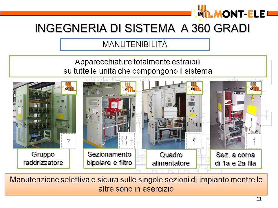 INGEGNERIA DI SISTEMA A 360 GRADI 11 MANUTENIBILITÀ Manutenzione selettiva e sicura sulle singole sezioni di impianto mentre le altre sono in esercizi