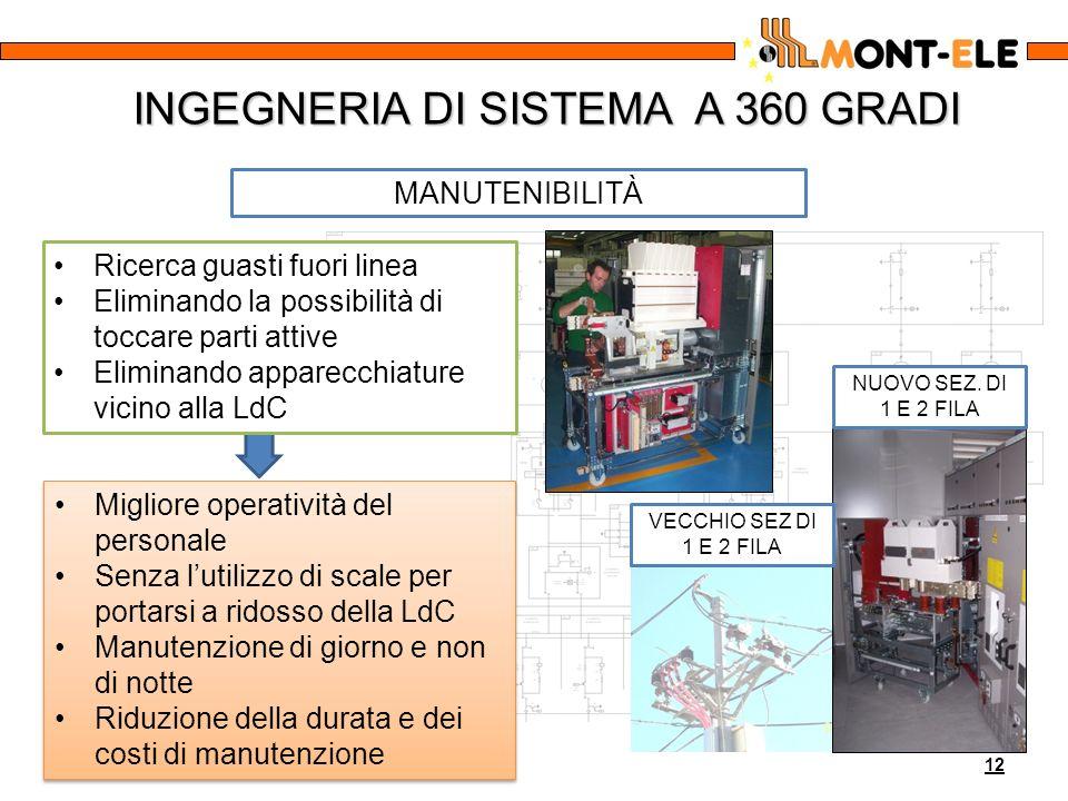 INGEGNERIA DI SISTEMA A 360 GRADI 12 MANUTENIBILITÀ Migliore operatività del personaleMigliore operatività del personale Senza lutilizzo di scale per