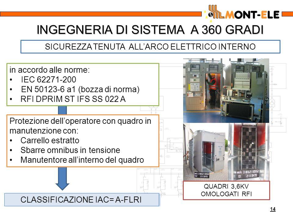 INGEGNERIA DI SISTEMA A 360 GRADI 14 SICUREZZA TENUTA ALLARCO ELETTRICO INTERNO CLASSIFICAZIONE IAC= A-FLRI in accordo alle norme: IEC 62271-200 EN 50