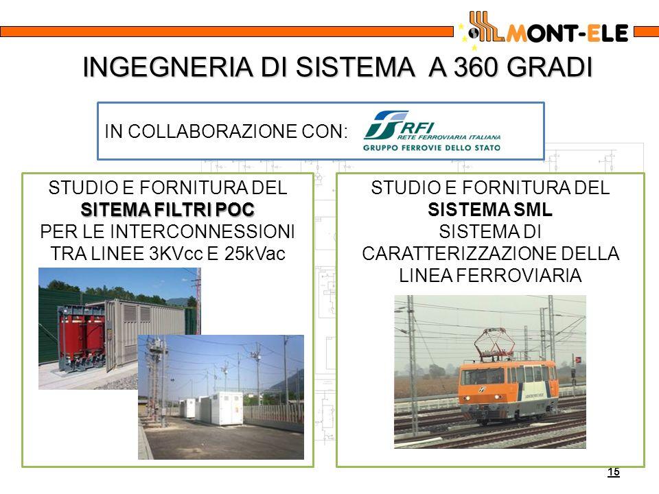 INGEGNERIA DI SISTEMA A 360 GRADI 15 STUDIO E FORNITURA DEL SITEMA FILTRI POC PER LE INTERCONNESSIONI TRA LINEE 3KVcc E 25kVac IN COLLABORAZIONE CON: