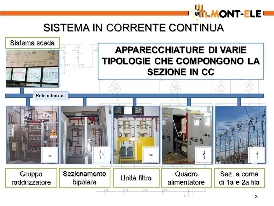 SISTEMA IN CORRENTE CONTINUA 3 Gruppo raddrizzatore Sezionamento bipolare Unità filtro Quadro alimentatore Sez. a corna di 1a e 2a fila Sistema scada