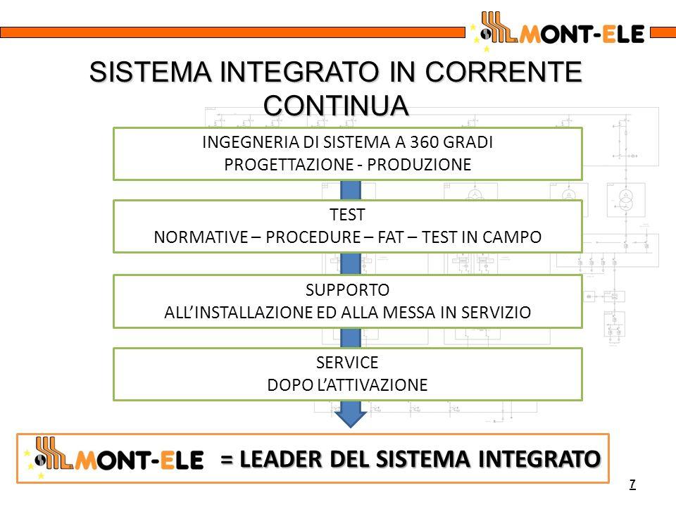 7 = LEADER DEL SISTEMA INTEGRATO = LEADER DEL SISTEMA INTEGRATO INGEGNERIA DI SISTEMA A 360 GRADI PROGETTAZIONE - PRODUZIONE TEST NORMATIVE – PROCEDUR