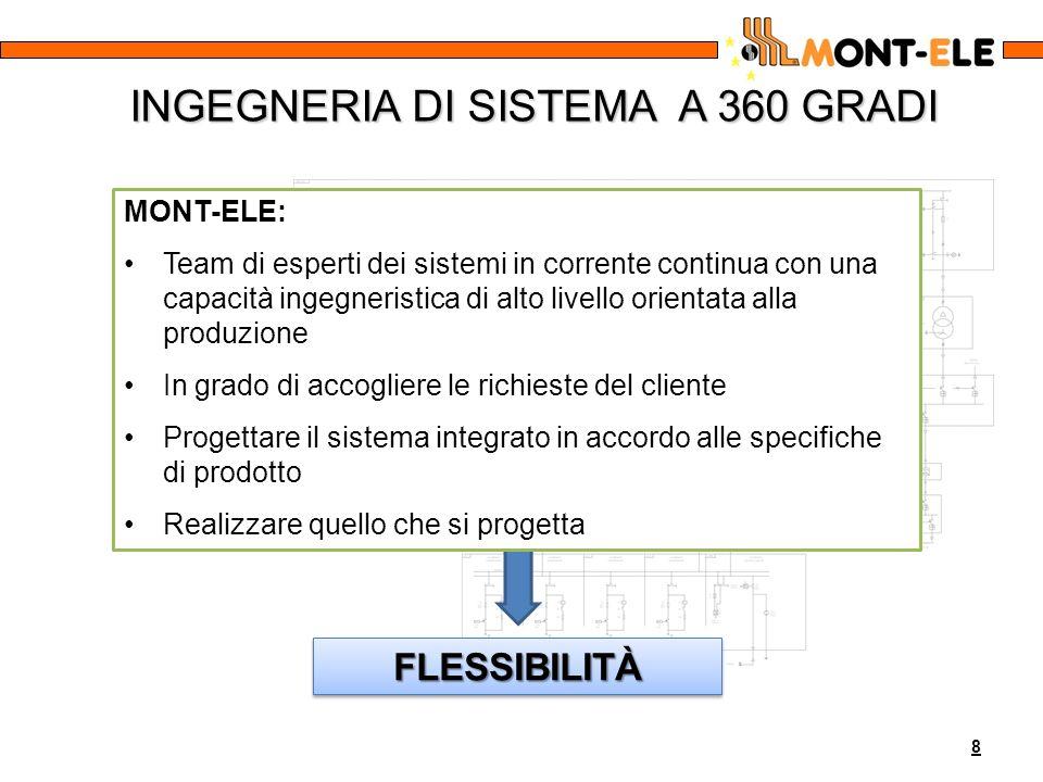 INGEGNERIA DI SISTEMA A 360 GRADI MONT-ELE: Team di esperti dei sistemi in corrente continua con una capacità ingegneristica di alto livello orientata
