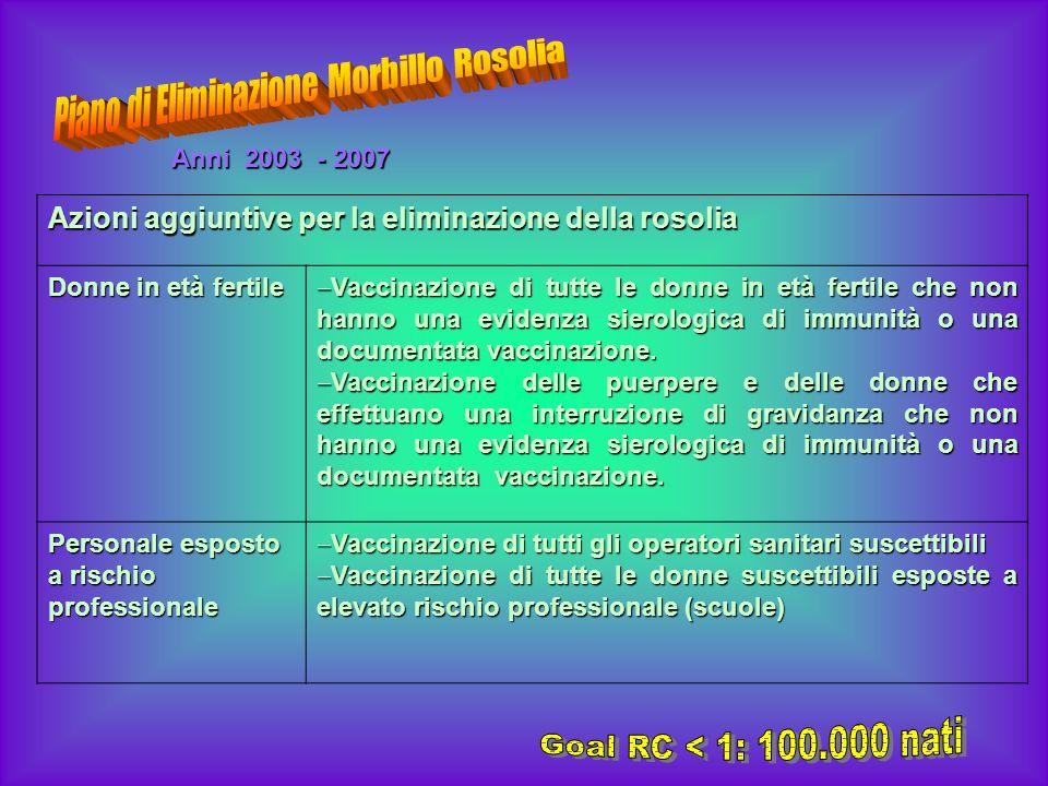 Azioni aggiuntive per la eliminazione della rosolia Donne in età fertile Vaccinazione di tutte le donne in età fertile che non hanno una evidenza sier
