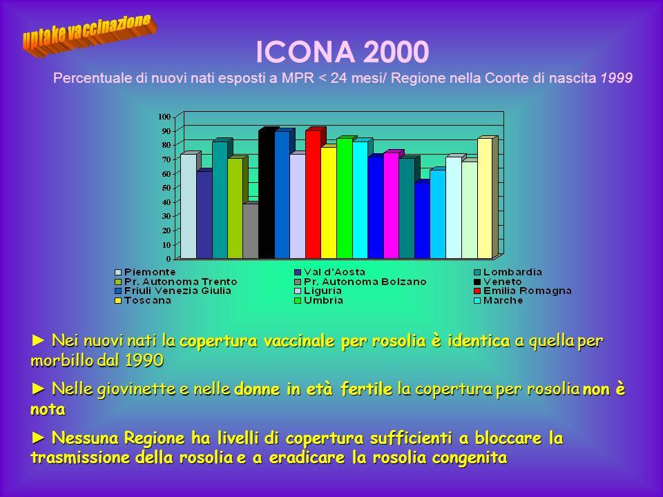 ICONA 2000 Percentuale di nuovi nati esposti a MPR < 24 mesi/ Regione nella Coorte di nascita 1999 Nei nuovi nati la copertura vaccinale per rosolia è