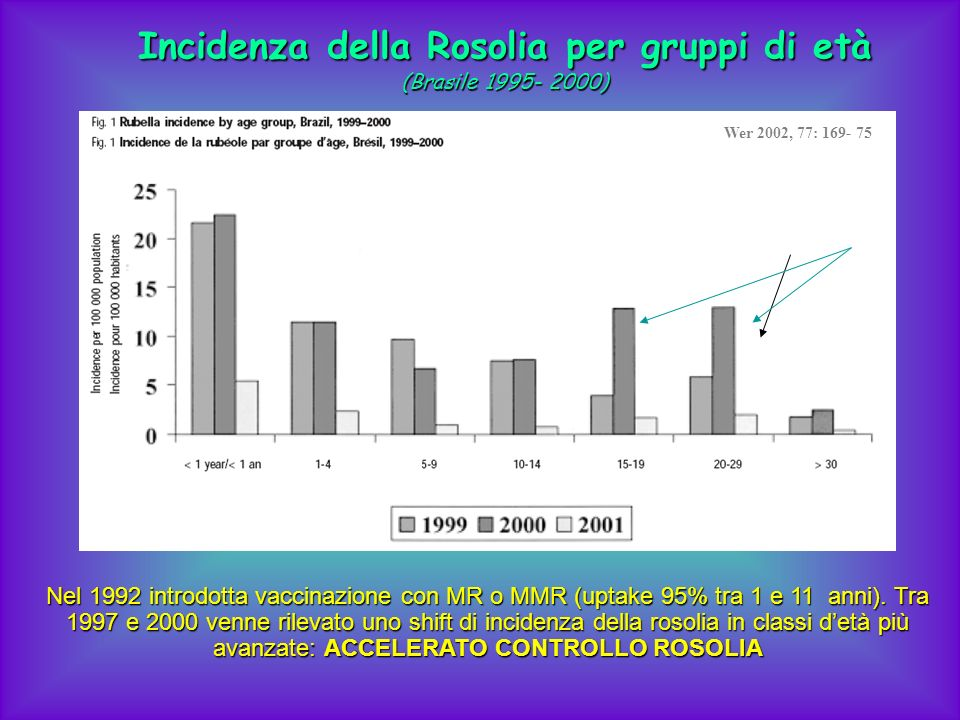 Incidenza della Rosolia per gruppi di età (Brasile 1995- 2000) Nel 1992 introdotta vaccinazione con MR o MMR (uptake 95% tra 1 e 11 anni). Tra 1997 e