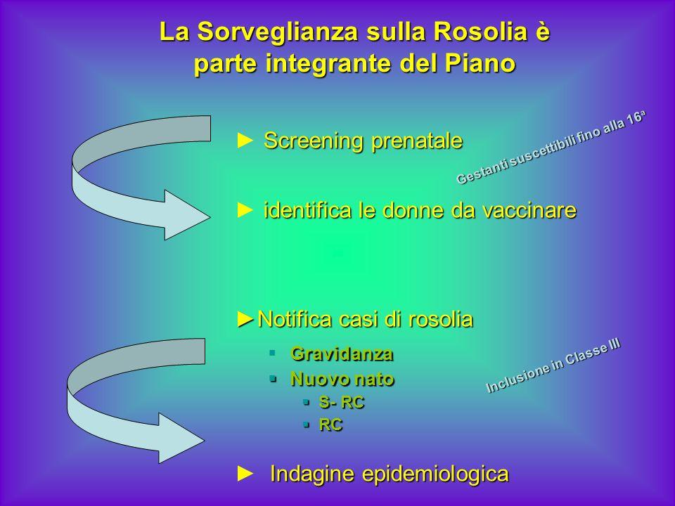La Sorveglianza sulla Rosolia è parte integrante del Piano Screening prenatale identifica le donne da vaccinare Notifica casi di rosoliaNotifica casi
