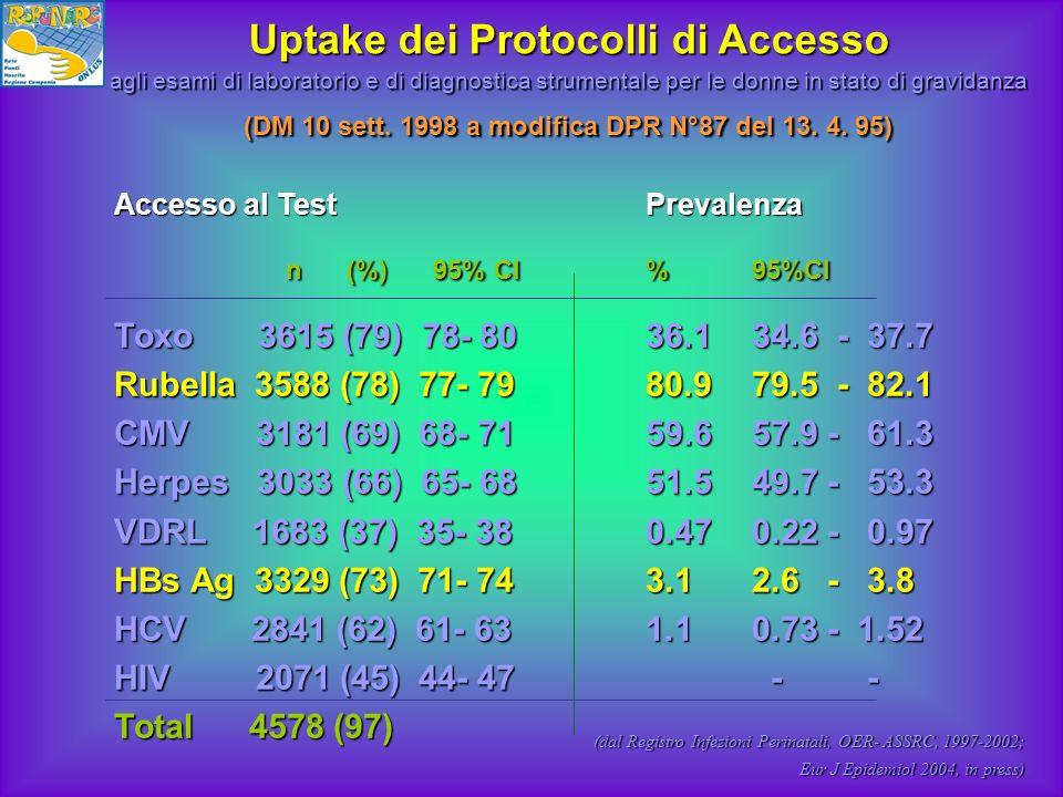 Accesso al TestPrevalenza n (%)95% CI%95%CI n (%)95% CI%95%CI Toxo 3615 (79) 78- 8036.134.6 - 37.7 Rubella 3588 (78) 77- 7980.9 79.5 - 82.1 CMV 3181 (
