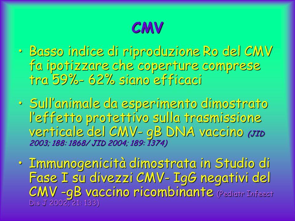 CMV Basso indice di riproduzione Ro del CMV fa ipotizzare che coperture comprese tra 59%- 62% siano efficaciBasso indice di riproduzione Ro del CMV fa