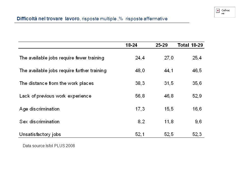 Difficoltà nel trovare lavoro, risposte multiple,% risposte affermative Data source Isfol PLUS 2008