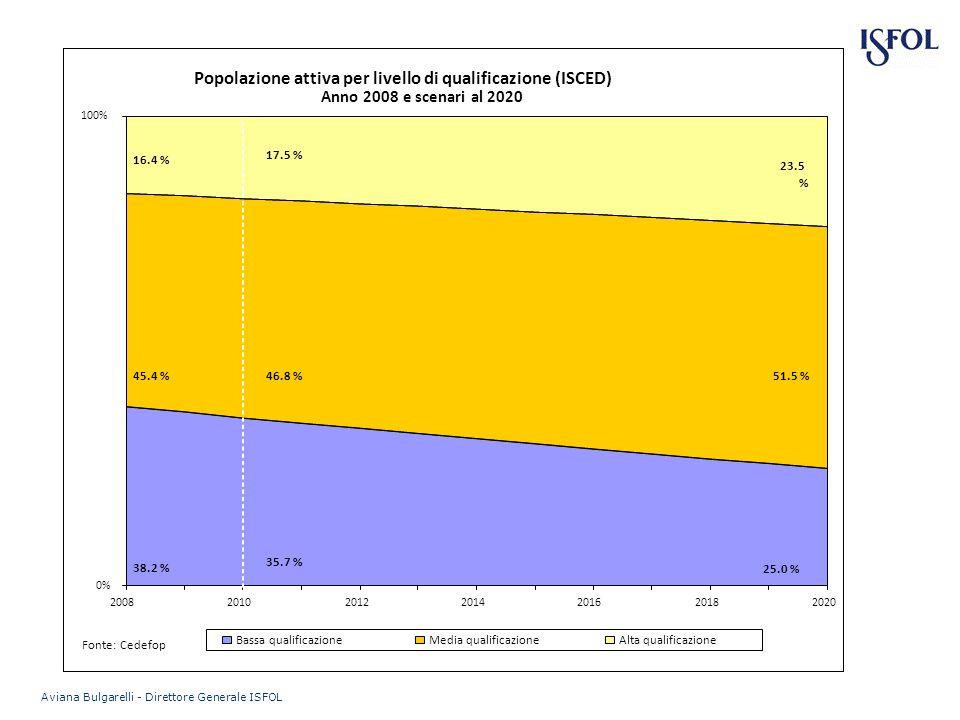 Popolazione attiva per livello di qualificazione (ISCED) 0% 100% 2008201020122014201620182020 Anno 2008 e scenari al 2020 Bassa qualificazioneMedia qualificazioneAlta qualificazione 38.2 % 45.4 % 16.4 % 35.7 % 46.8 % 17.5 % 25.0 % 51.5 % 23.5 % Fonte: Cedefop Aviana Bulgarelli - Direttore Generale ISFOL