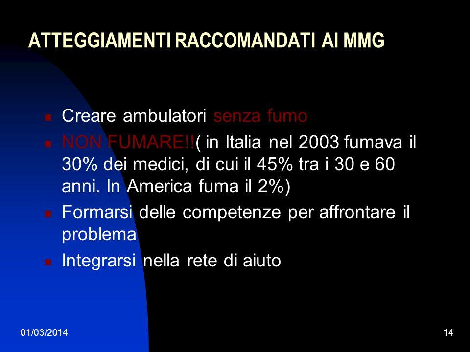01/03/201414 ATTEGGIAMENTI RACCOMANDATI AI MMG Creare ambulatori senza fumo NON FUMARE!!( in Italia nel 2003 fumava il 30% dei medici, di cui il 45% t