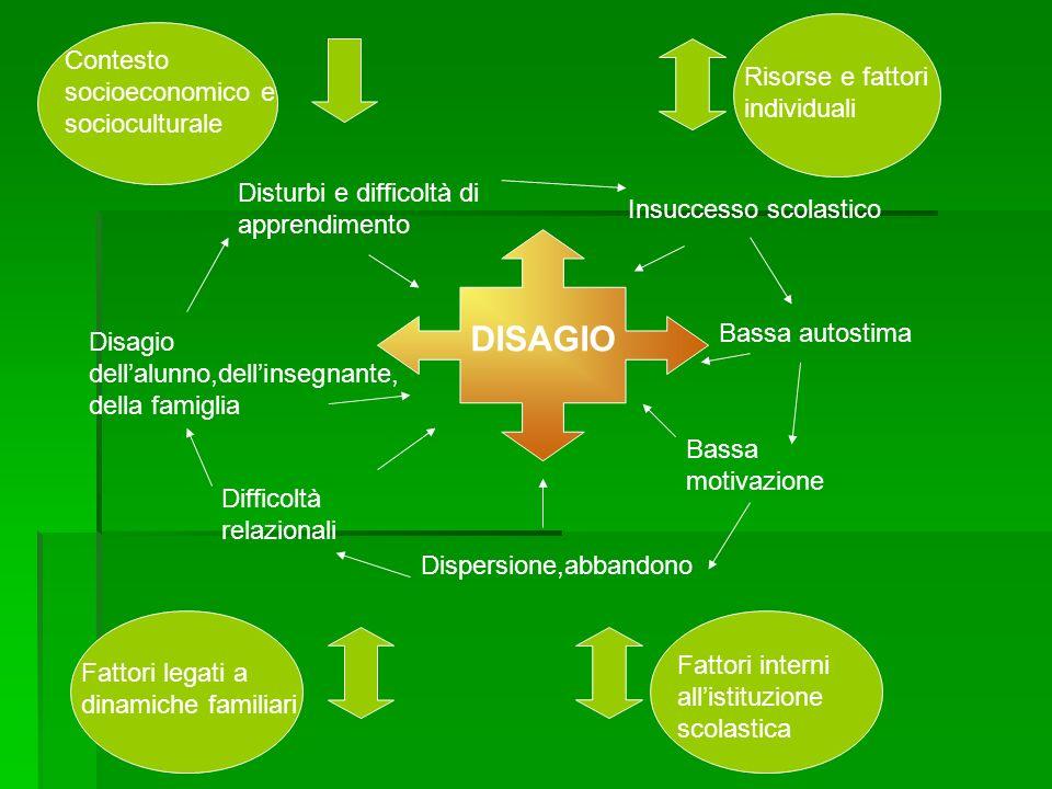 Disturbi e difficoltà di apprendimento Bassa autostima Bassa motivazione Insuccesso scolastico Dispersione,abbandono Difficoltà relazionali Disagio de