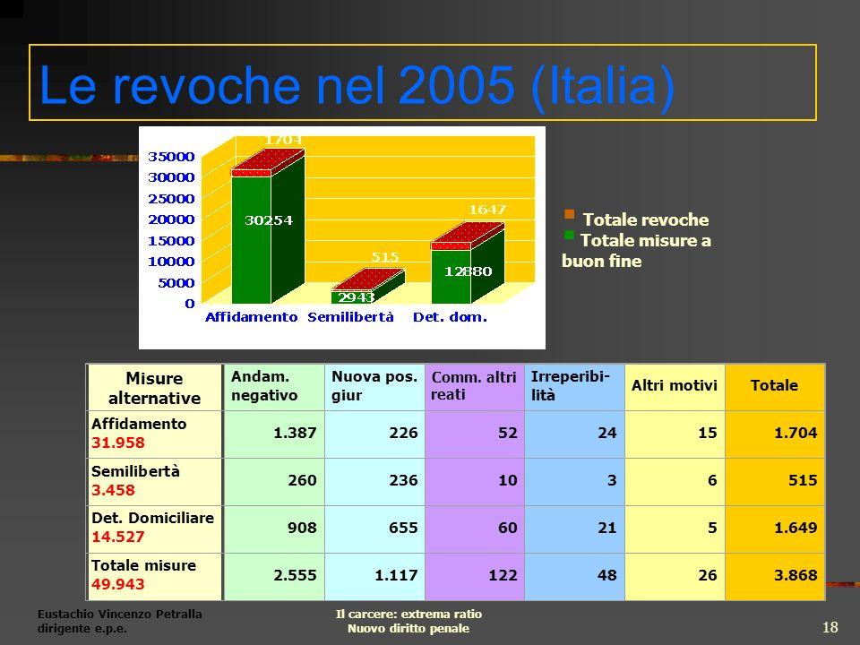 Eustachio Vincenzo Petralla dirigente e.p.e. Il carcere: extrema ratio Nuovo diritto penale 18 Le revoche nel 2005 (Italia) Misure alternative Andam.