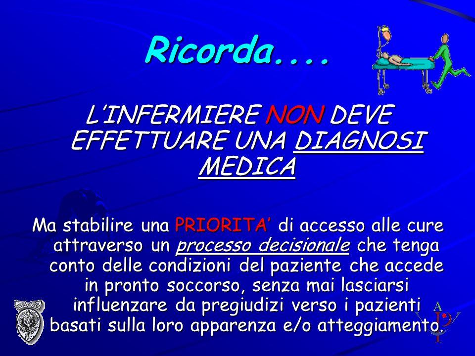 Ricorda.... LINFERMIERE NON DEVE EFFETTUARE UNA DIAGNOSI MEDICA Ma stabilire una PRIORITA di accesso alle cure attraverso un processo decisionale che