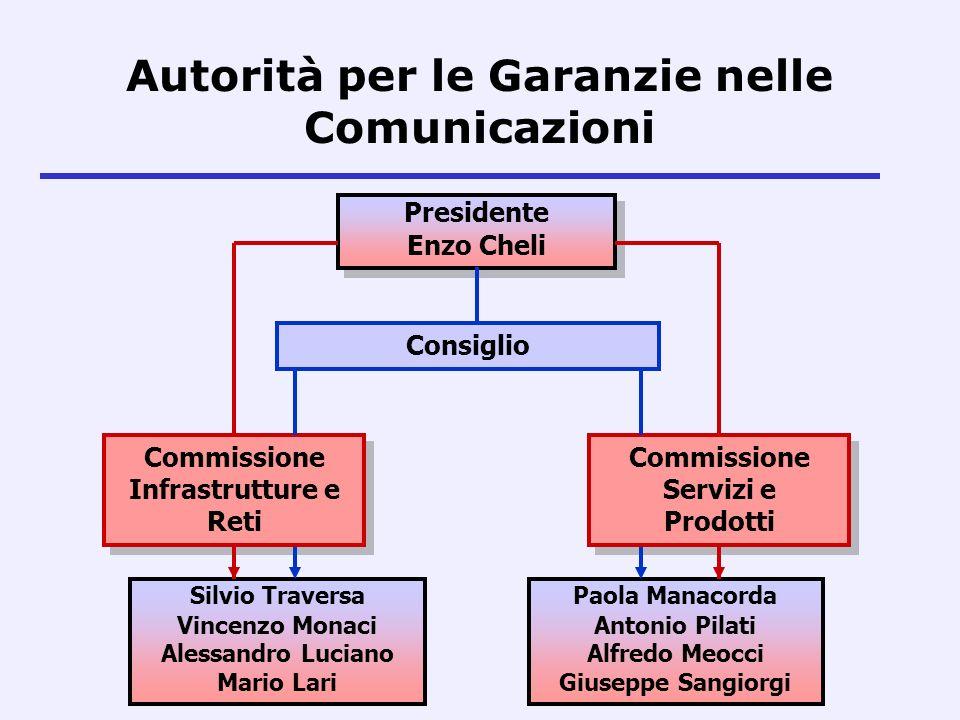 Autorità per le Garanzie nelle Comunicazioni Presidente Enzo Cheli Presidente Enzo Cheli Consiglio Commissione Infrastrutture e Reti Commissione Infra
