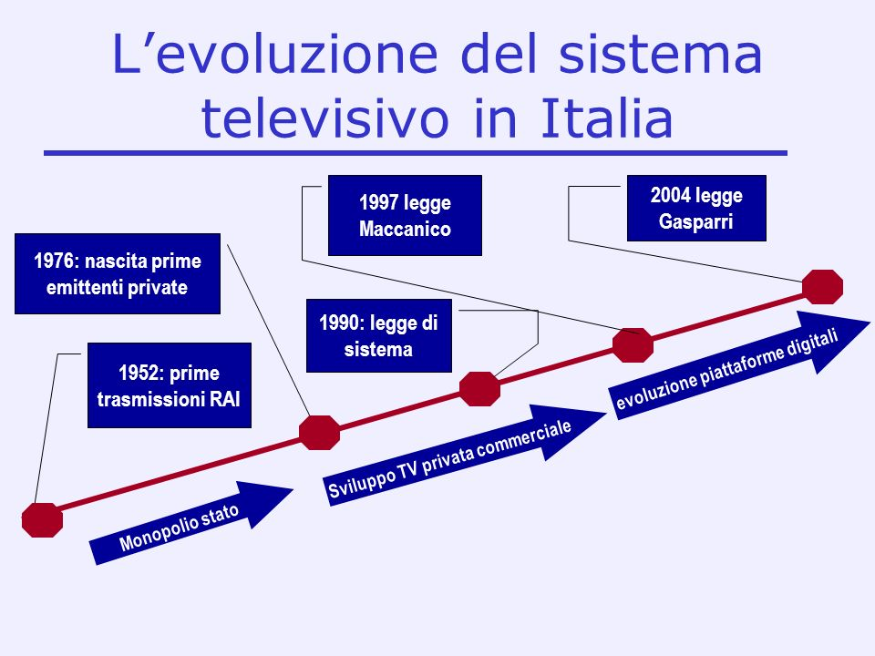1952: prime trasmissioni RAI 1976: nascita prime emittenti private 1990: legge di sistema 2004 legge Gasparri 1997 legge Maccanico Monopolio stato Sviluppo TV privata commerciale evoluzione piattaforme digitali Levoluzione del sistema televisivo in Italia