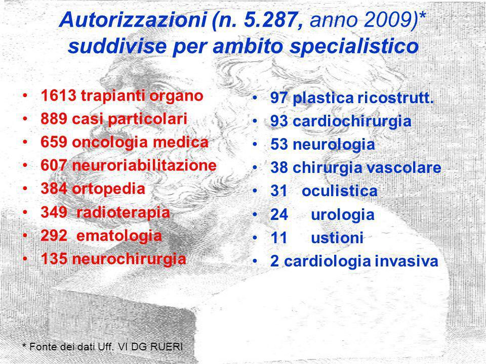 Autorizzazioni (n. 5.287, anno 2009)* suddivise per ambito specialistico 1613 trapianti organo 889 casi particolari 659 oncologia medica 607 neuroriab