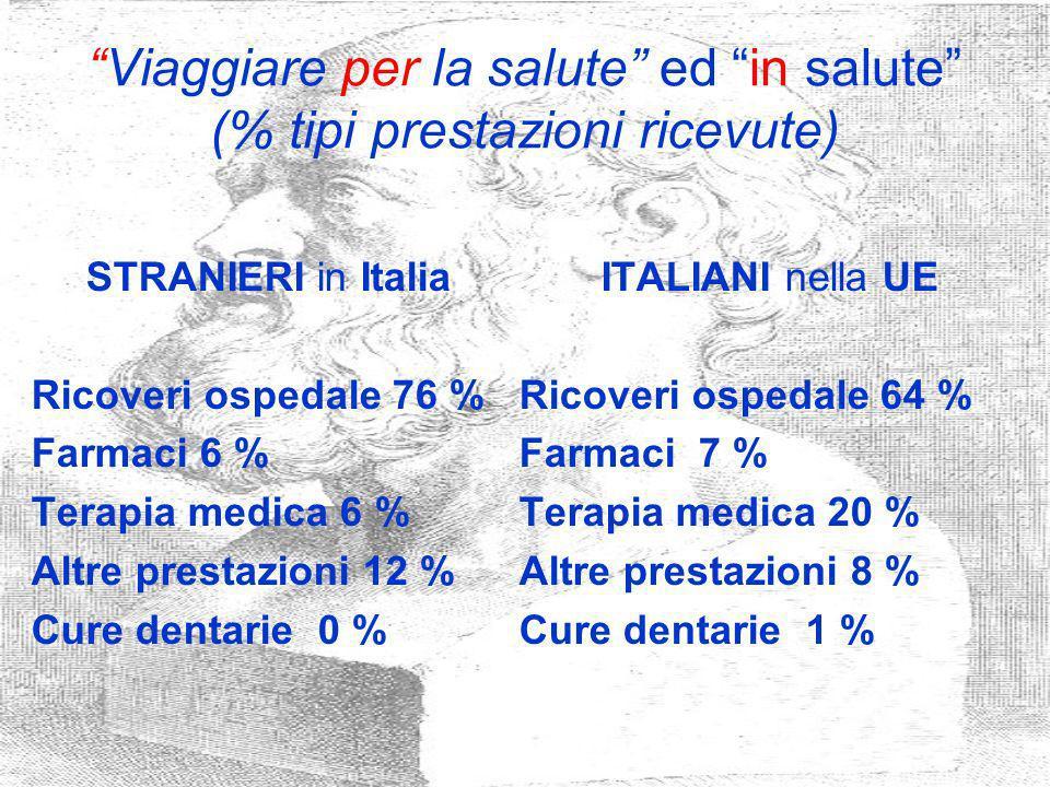 Viaggiare per la salute ed in salute (% tipi prestazioni ricevute) STRANIERI in Italia Ricoveri ospedale 76 % Farmaci 6 % Terapia medica 6 % Altre pre