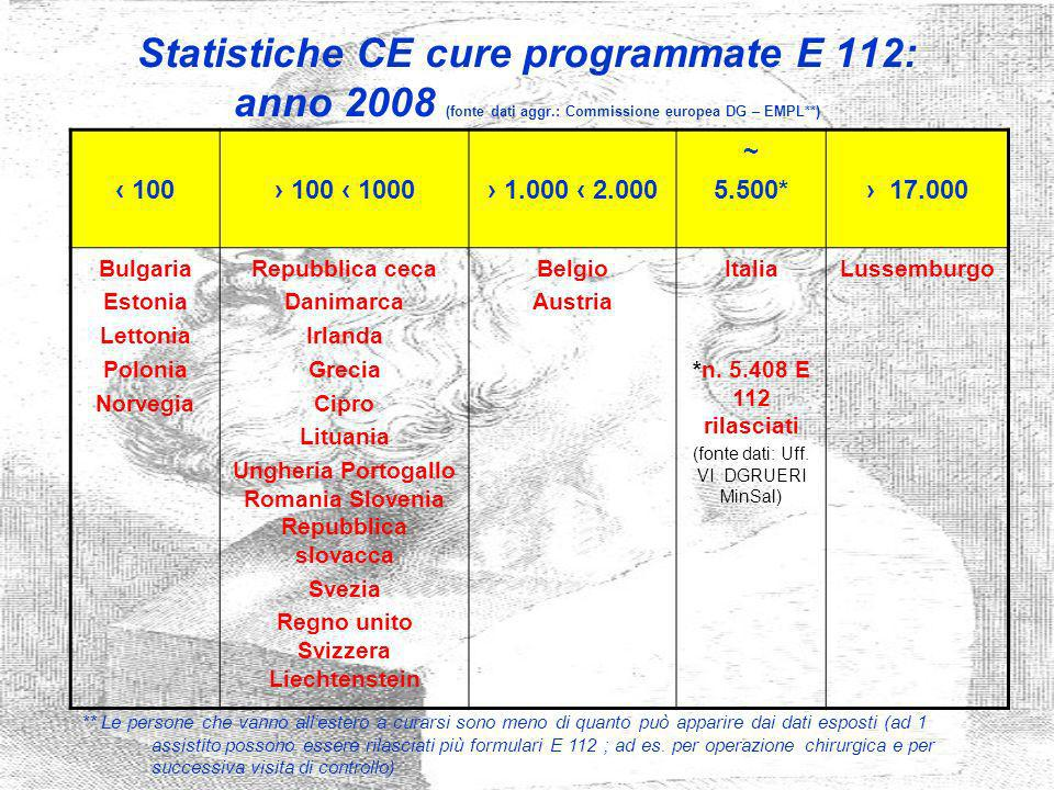 Statistiche CE cure programmate E 112: anno 2008 (fonte dati aggr.: Commissione europea DG – EMPL**) 100 100 1000 1.000 2.000 ~ 5.500* 17.000 Bulgaria