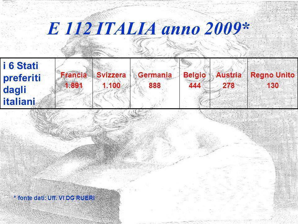 E 112 ITALIA anno 2009* i 6 Stati preferiti dagli italiani Francia 1.891 Svizzera 1.100 Germania 888 Belgio 444 Austria 278 Regno Unito 130 * fonte da
