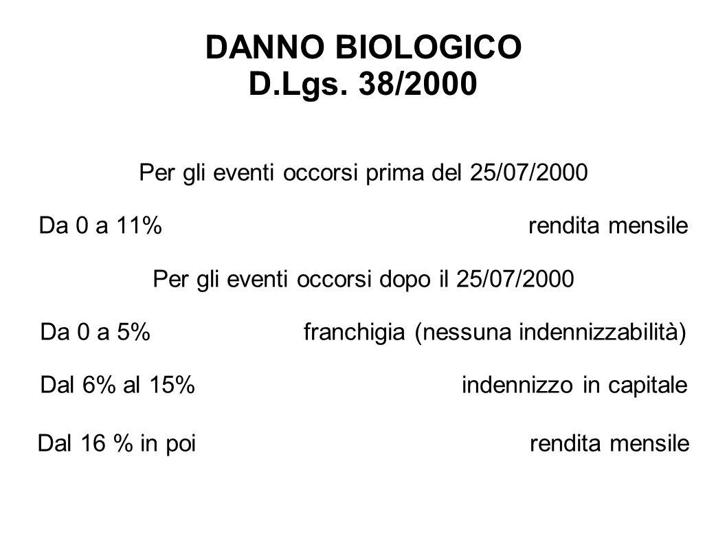 DANNO BIOLOGICO D.Lgs. 38/2000 Per gli eventi occorsi prima del 25/07/2000 Da 0 a 11% rendita mensile Per gli eventi occorsi dopo il 25/07/2000 Da 0 a