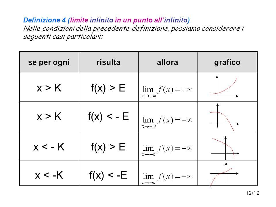 12/12 Definizione 4 (limite infinito in un punto allinfinito) Nelle condizioni della precedente definizione, possiamo considerare i seguenti casi particolari: f(x) < -Ex < -K f(x) > Ex < - K f(x) < - Ex > K f(x) > Ex > K graficoallorarisultase per ogni