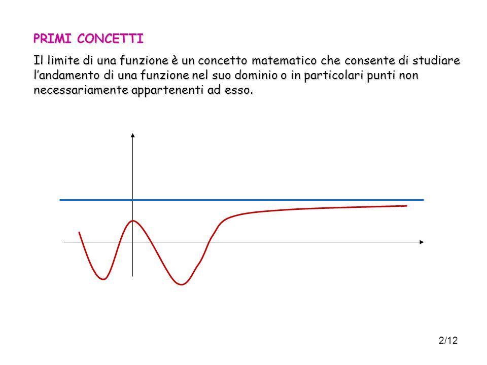 2/12 PRIMI CONCETTI Il limite di una funzione è un concetto matematico che consente di studiare landamento di una funzione nel suo dominio o in particolari punti non necessariamente appartenenti ad esso.