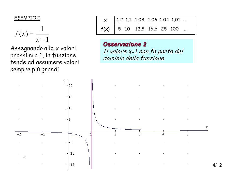4/12 5 10 12,5 16,6 25 100...f(x) 1,2 1,1 1,08 1,06 1,04 1,01...x ESEMPIO 2 Assegnando alla x valori prossimi a 1, la funzione tende ad assumere valori sempre più grandi Osservazione 2 Il valore x=1 non fa parte del dominio della funzione
